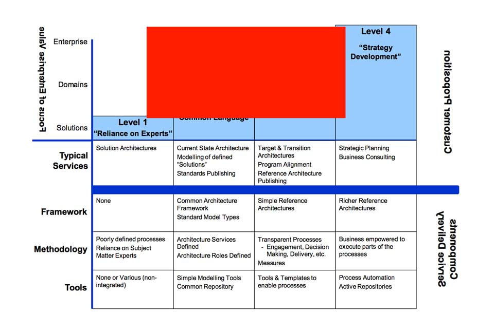 architecture-capability2