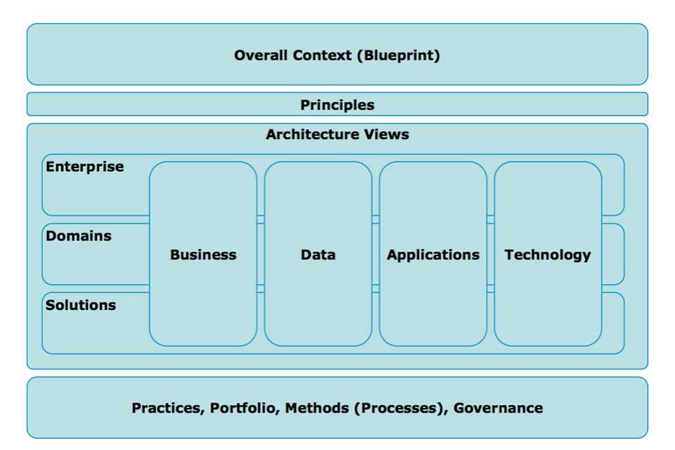 architecture-capability3