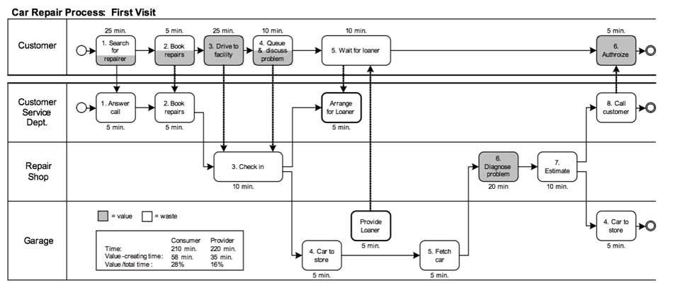 Figure 1.  A BPMN swimlane diagram with the customer process in the top lane.