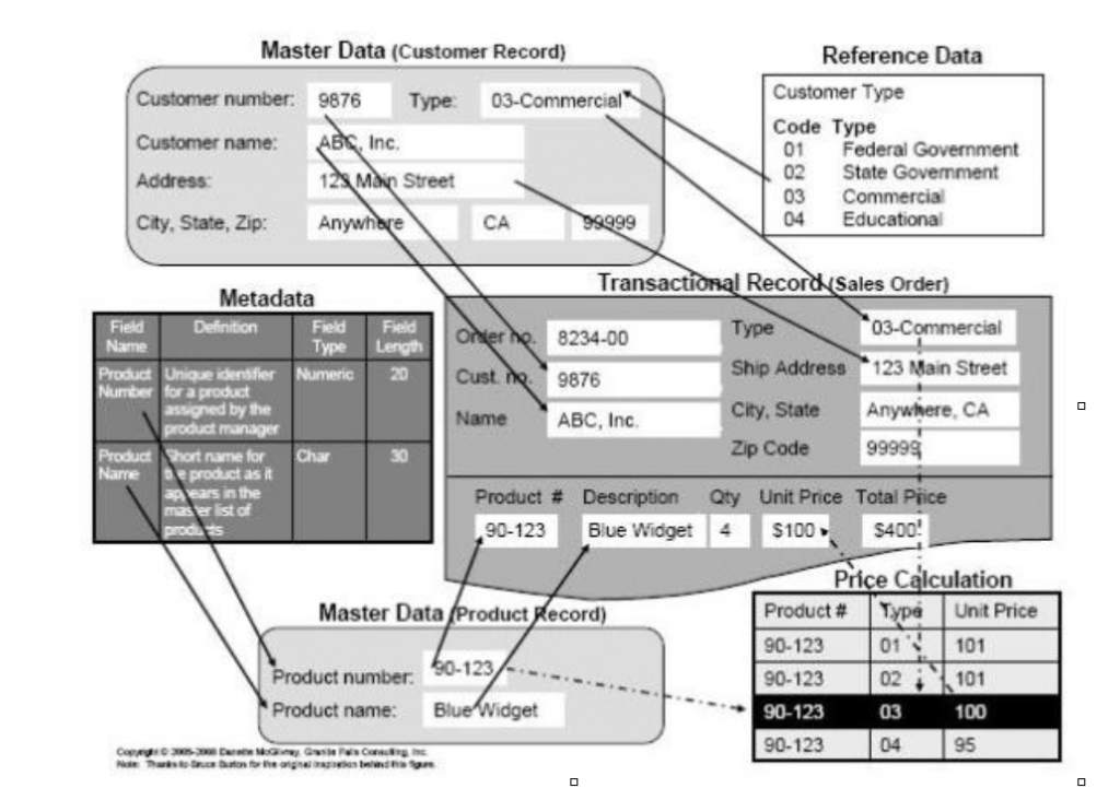 Figure 1 – An example of data categories.