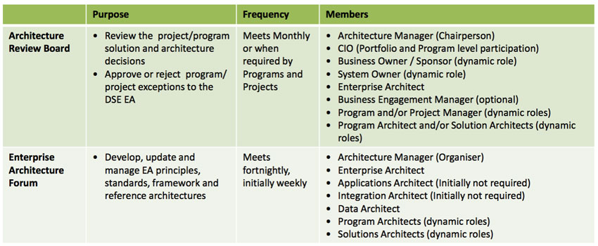 architecture-forms-irm-connects