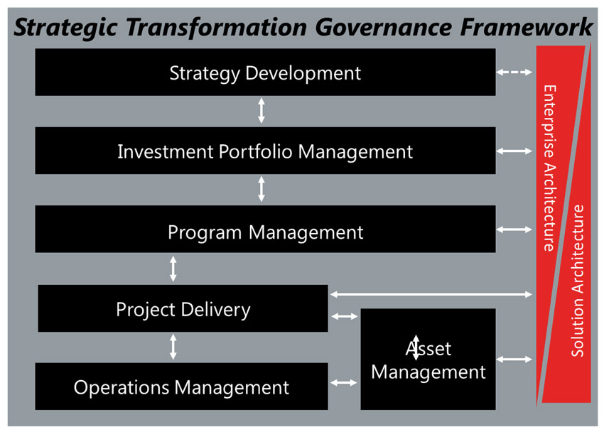 strategic-transformation-governance-framework