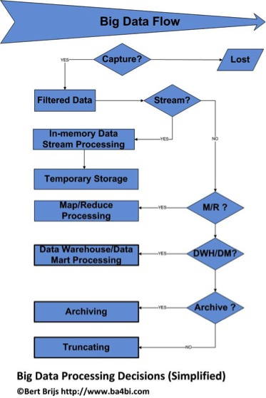 bigdataprocessing