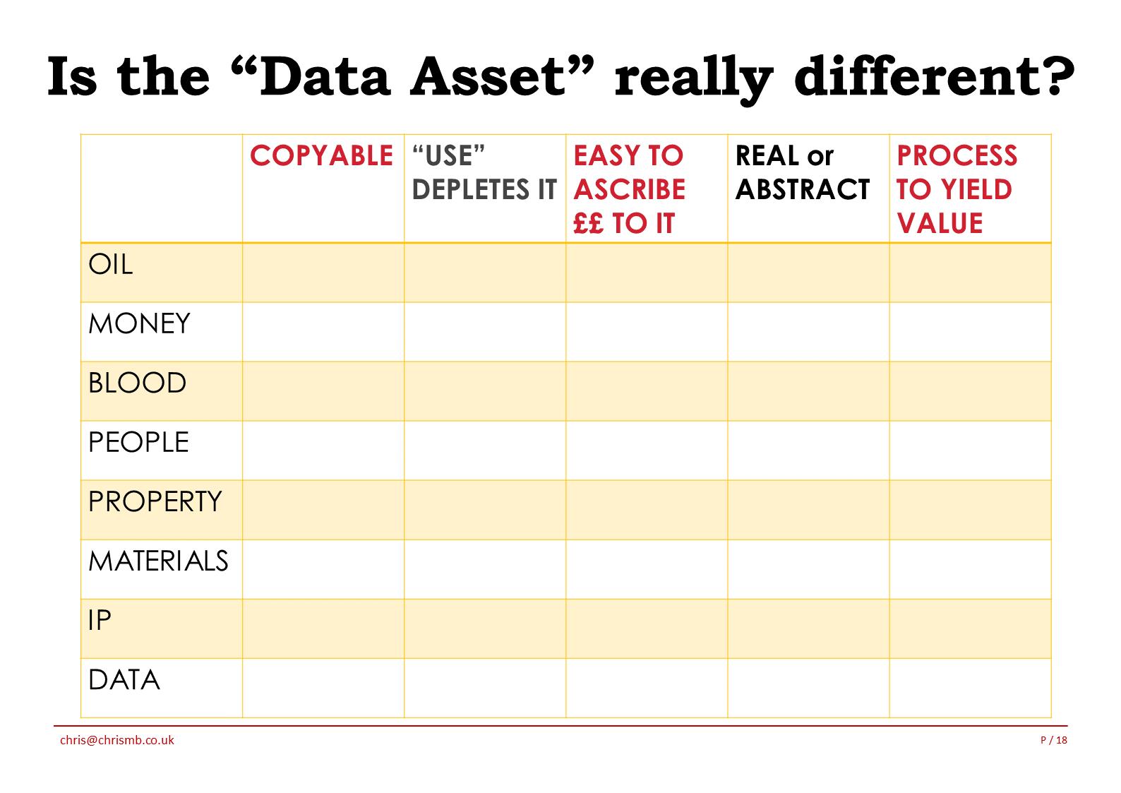 Data Asset Different 1