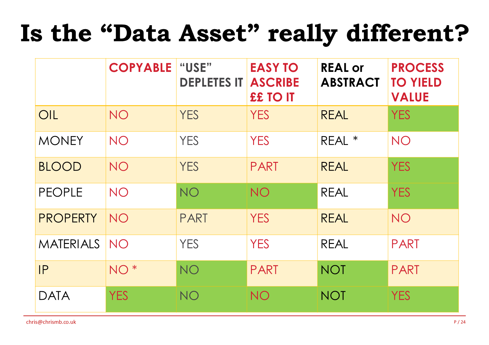 Data Asset Different 6