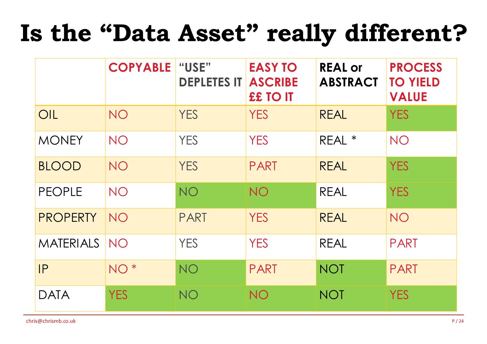 Data Asset Different 6