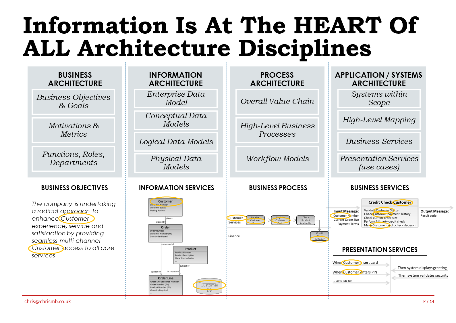 Data Model at the heart