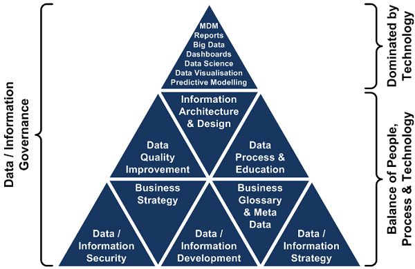 5-data-governance-triangle