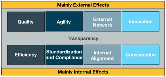 external effects