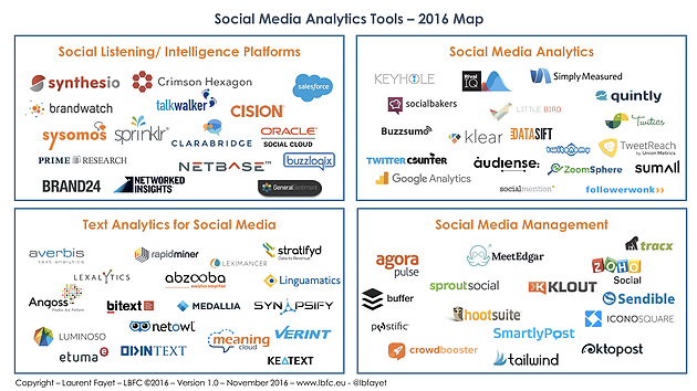 Social Media Analytics tools – 2016 Map - IRM Connects, by