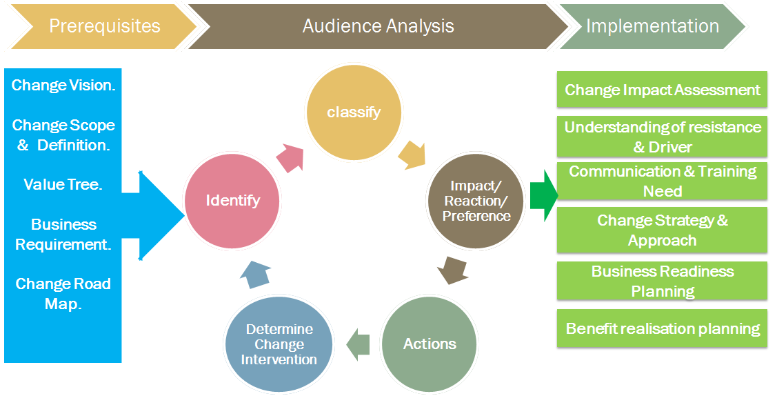 the audience analysis Audience analysis is the process of gathering information about the people in your audience so that you can understand their needs, expectations, beliefs, values, attitudes, and likely opinions in this chapter, we will first examine some reasons why audience analysis is important.